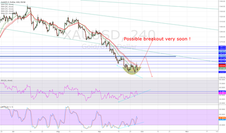 XAUUSD: Incresingly buyers are coming since wednesday...