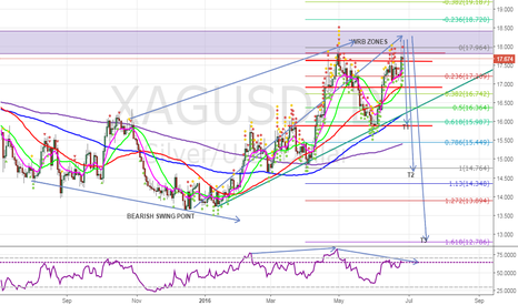 XAGUSD: SILVER HEADING BREACH # 13.60 WITH STRICT SL 18.30 CLOSE ABOVE