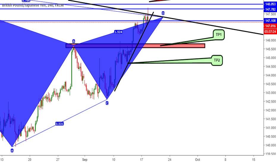 GBPJPY: GBP/JPY bearish Gartley pattern