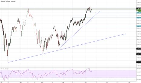 NDX: NASDAQ nie odpuszcza i nadal pnie się w górę
