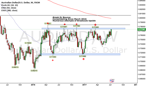 AUDUSD: AUDUSD 1W Outlook - Break Or Bounce