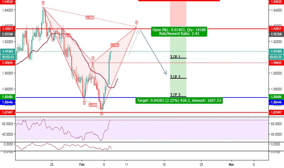 GBPNZD: GBP/NZD 4H Bear Cypher @ 1.92817 - SHORT