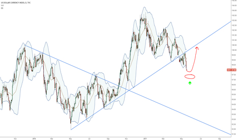DXY: DXY more selling then reversal