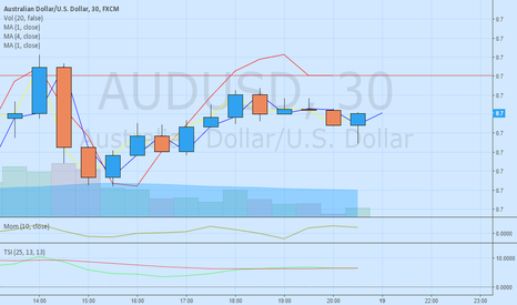 AUDUSD: Indicator Cross Over with Major Support Line