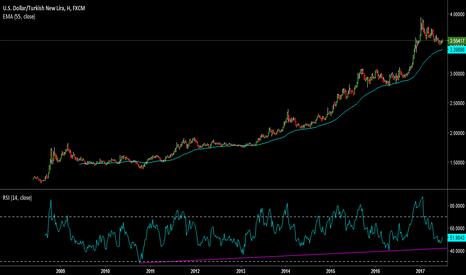 USDTRY: dolar/tl