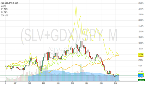 (SLV+GDX)/SPY: Not only metals matters but metal companies too