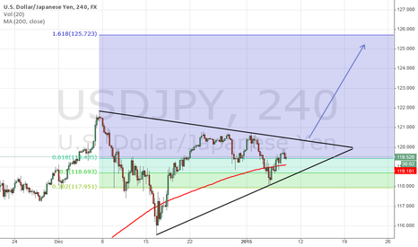 USDJPY: USD/JPY upside breakout out of symmetrical triangle pattern?