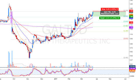 GALT: time to short (Gap Fill)