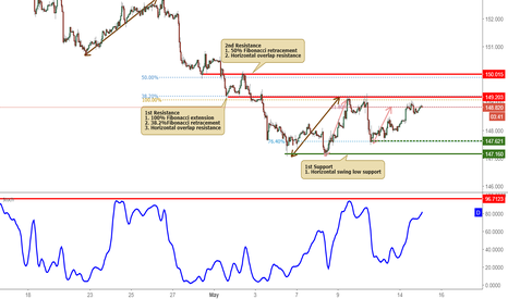 GBPJPY: GBJPY approaching resistance, potential reversal!