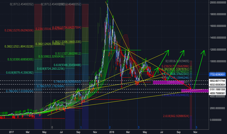 BTCUSDT: A long-term chart for Bitcoin in 2018 ( posted in 23/5/2018 )