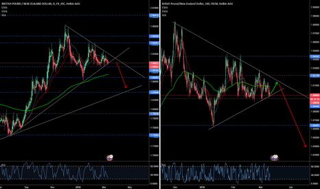 GBPNZD: Prepare to sell in a few hours