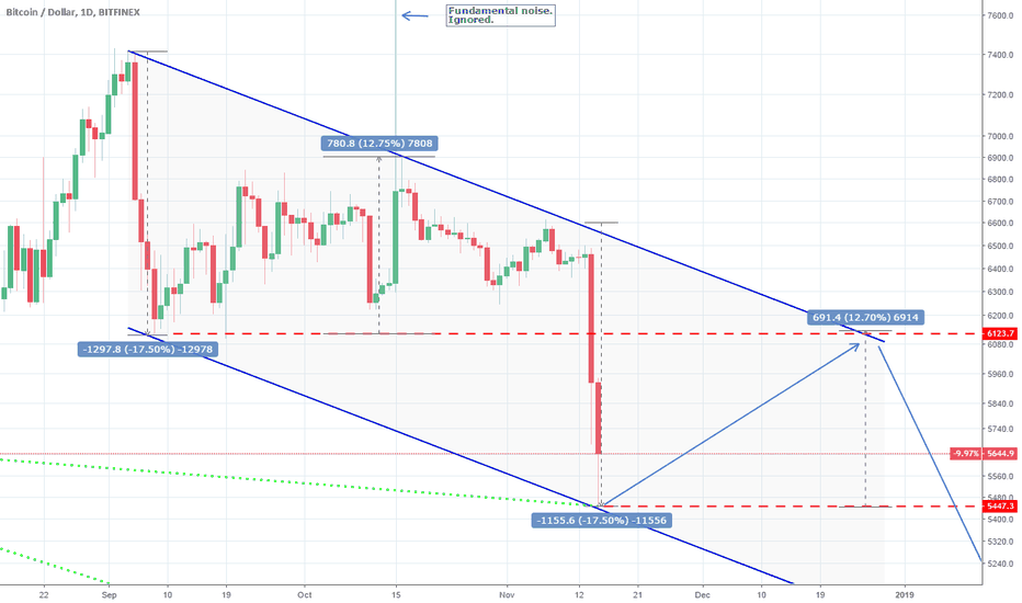 BTCUSD: Bitcoin: How to trade the new pattern.