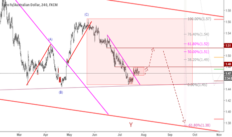 EURAUD: EURAUD: Buying Pullback