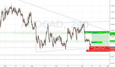 AUDCAD: AUDCAD_240_Long_We may not always get such setups.