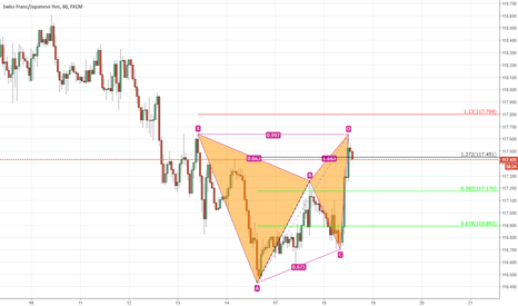 CHFJPY: at market gartley.