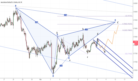 AUDUSD: AUDUSD EW triangle and Gartley