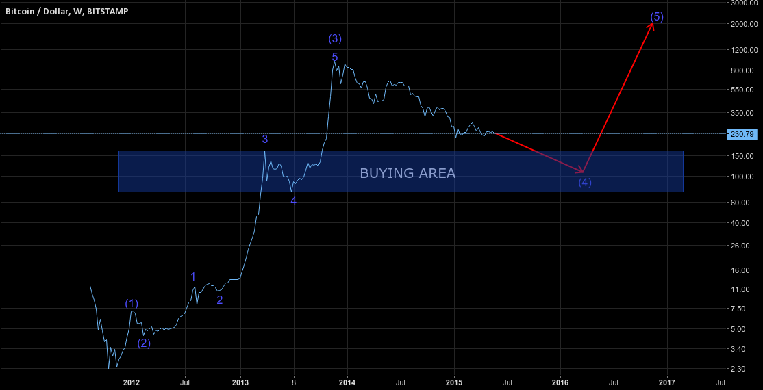 One and the only forecast for Bitcoin