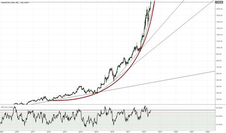 AMZN: AMAZON, a Bitcoin-esque parabolic rise