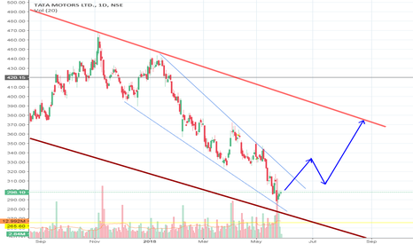 TATAMOTORS: Falling Wedge in tata motors