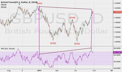 GBPUSD: I love divergence
