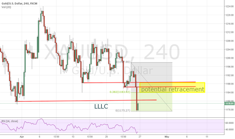 XAUUSD: Shorting Opportunity for Gold
