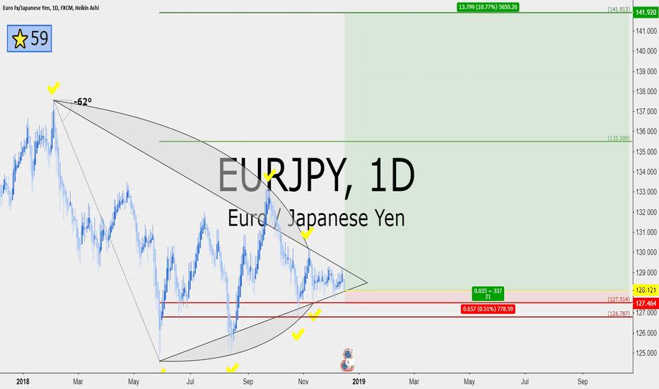 EURJPY: EURJPY 21 RRR long on daily