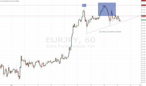 EURJPY: double top short