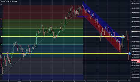 BTCUSDT: BTC/USD consolidation time