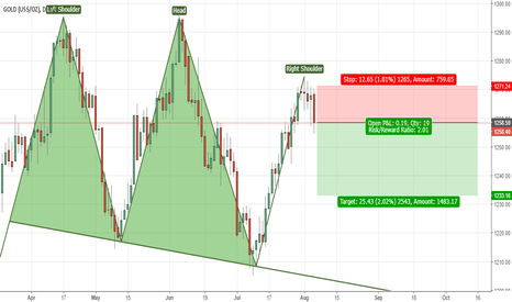 GOLD: Gold: Short - W/C 07 July
