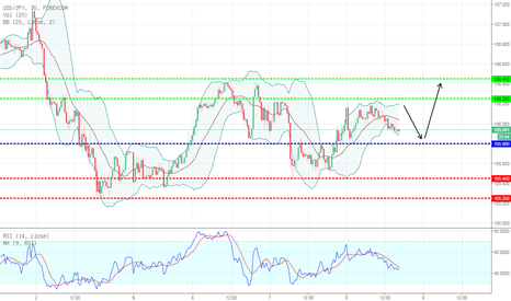 USDJPY: TECHNICAL ANALYSIS HARI INI  USD/JPY  08/03/2018 BULLISG/MENAIK