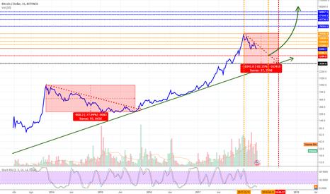 BTCUSD: Bitcoin, o fim da queda já tem uma data.