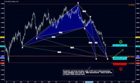 EURUSD: $EUR.USD Butterfly and Crab structure come together at .886