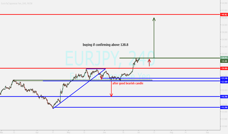 EURJPY: eurjpy....buying after closing above tl