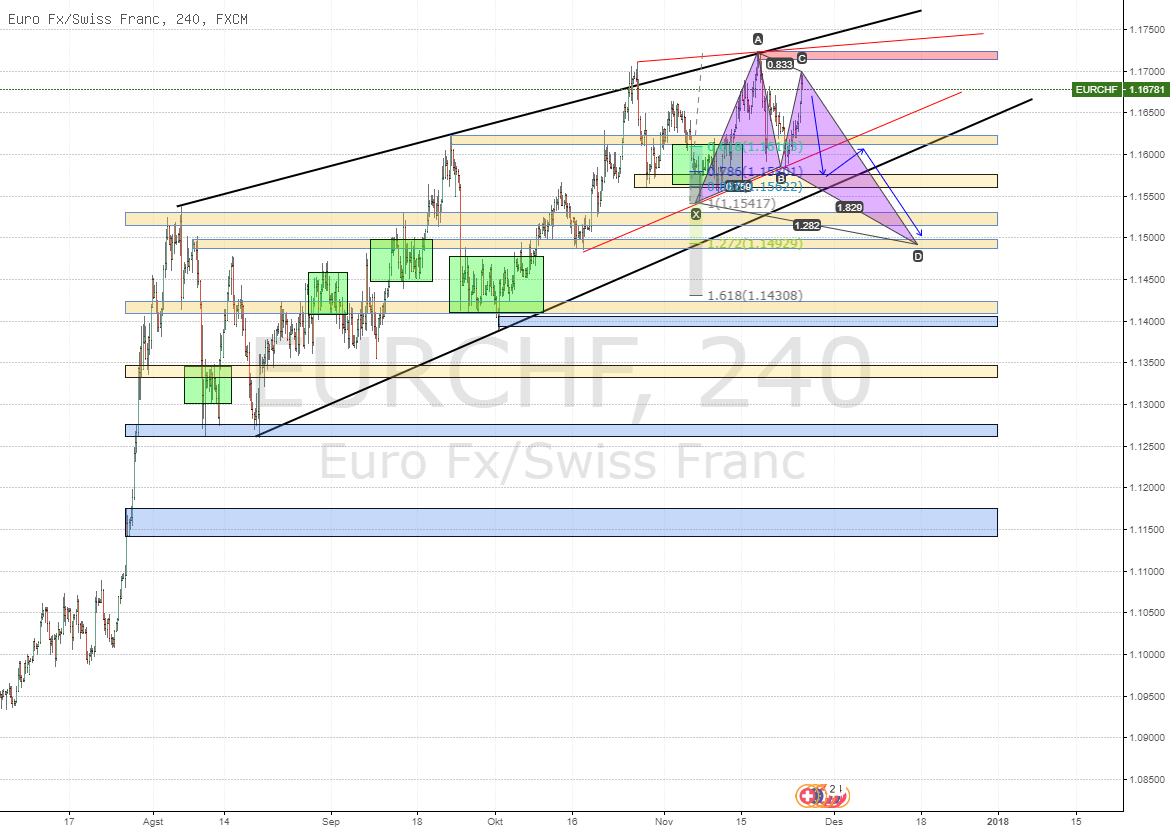 Rising Wedge EURCHF