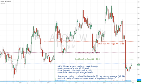 ARQL: ARQL Ready Break Out Past Resistance