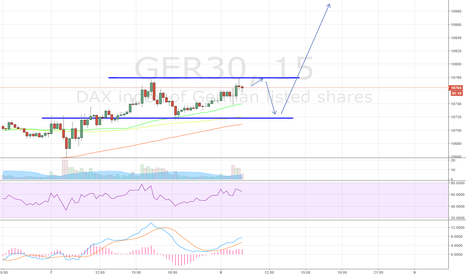GER30: We reached a higher level