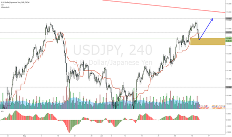 USDJPY: USDJPY waiting for another move up