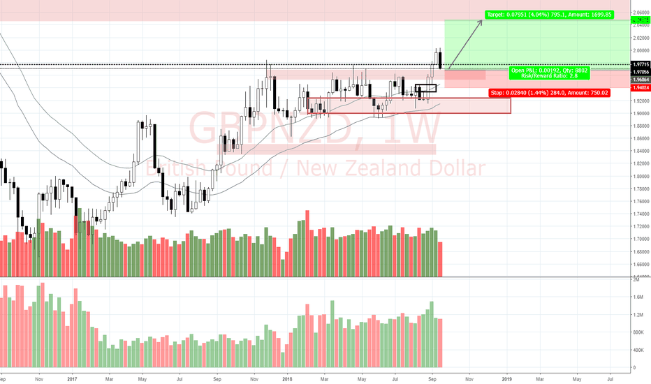 GBPNZD: View on GBP/NZD (21/9)