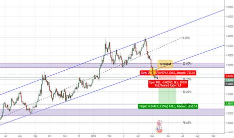 GBPUSD: GBP/USD tendency