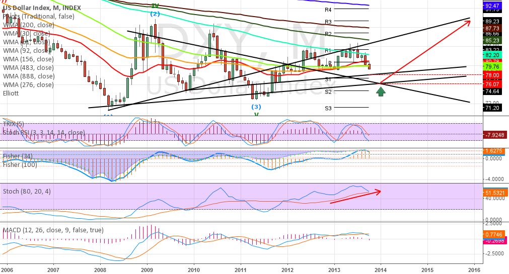 DXY short term support zone