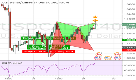 USDCAD: USDCAD Bearish opportunity on Gartley Completion