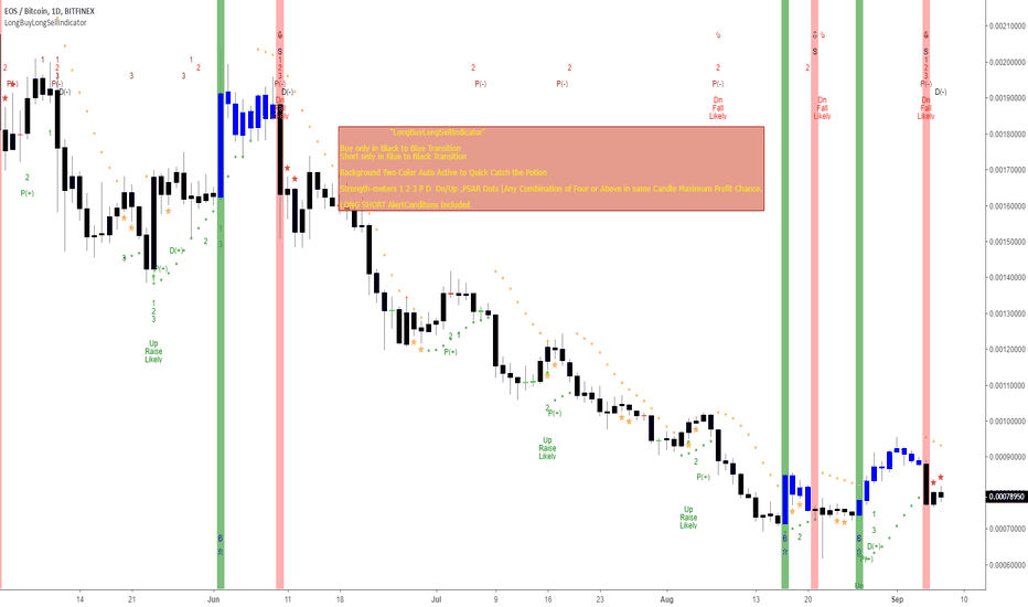 EOSBTC: Fresh Short Position occured three candle before