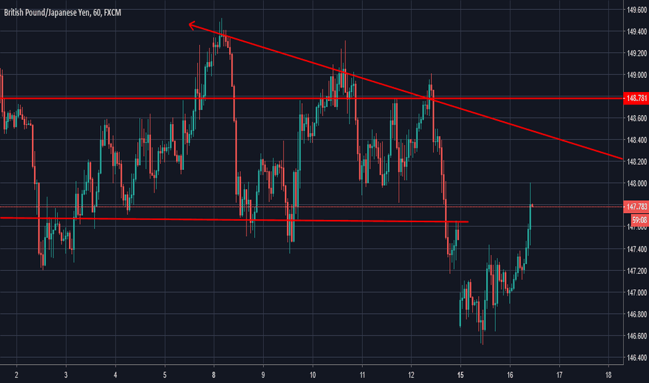 GBPJPY: GBPJPY sellers are getting strong