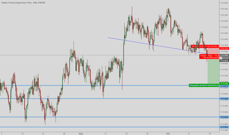 CHFJPY: Reopened position