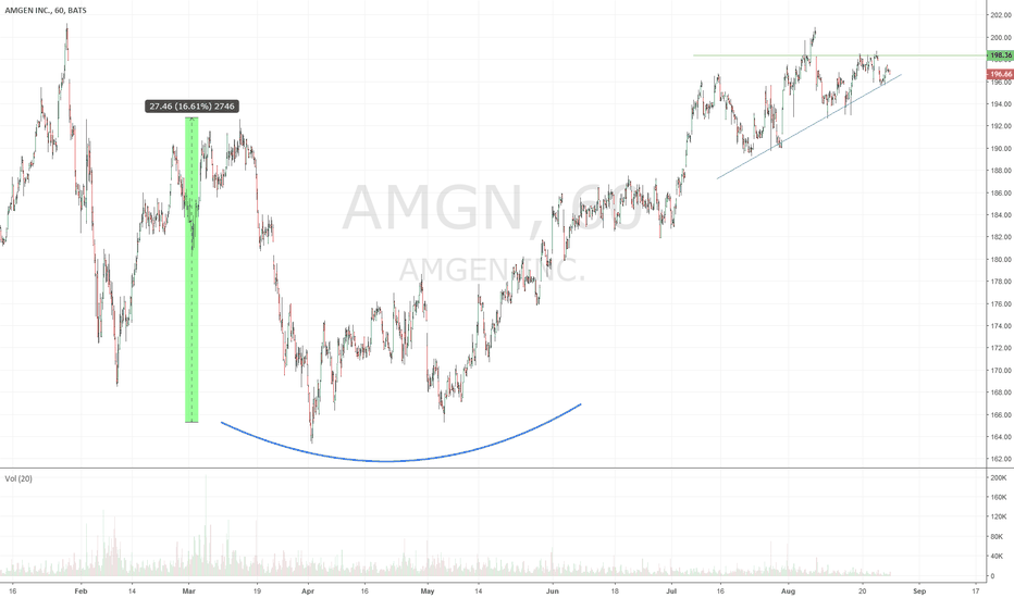 AMGN: $AMGN C&H not confirmed - $30 move