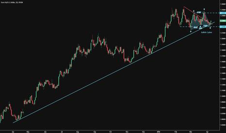 EURUSD: Euro Heading Higher