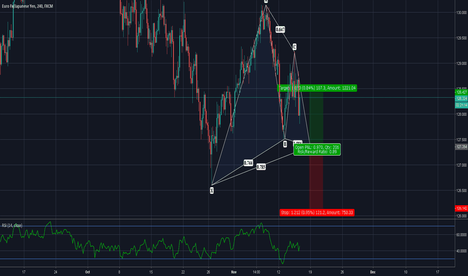 EURJPY: GO LONG ON THIS EURJPY GARTLEY!