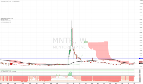 MNTR: MNTR is getting ready to Rumble