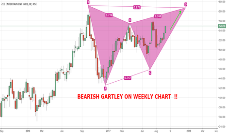 ZEEL: '' ZEEL '' BEARISH GARTLEY ON WEEKLY CHARTS IN THE MAKING !!