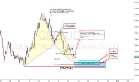 GBPAUD: GBPAUD Potential Bat Pattern Daily TF